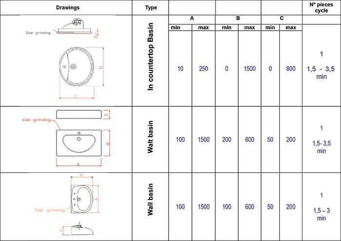 Levigatrici per sanitari comep meccanica - Dimensioni minime cucina ...